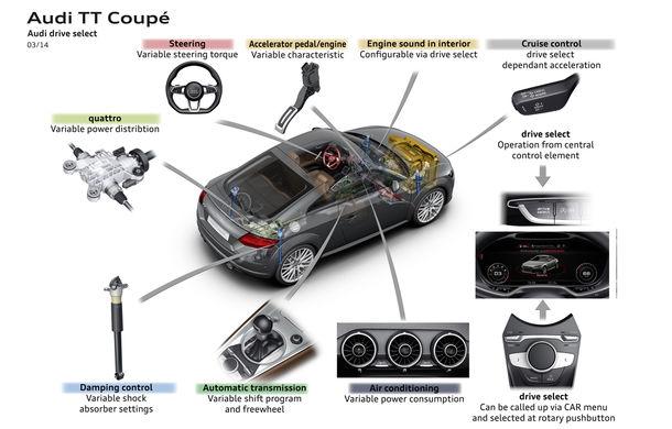 25 de lucruri pe care nu le ştiai despre... noul Audi TT - Poza 15