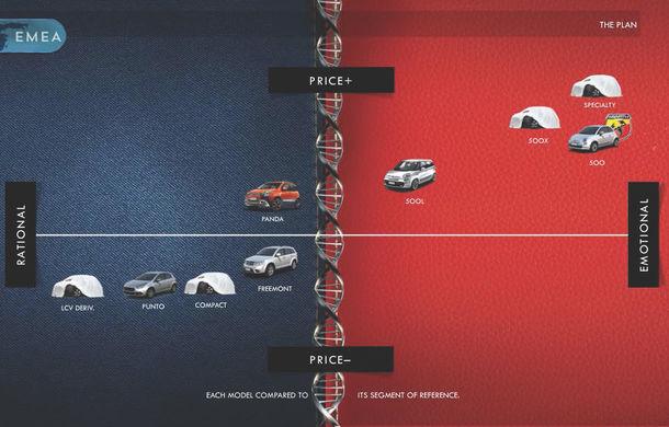 Fiat pregăteşte revenirea modelelor Bravo şi Punto, dar până atunci lansează 500X - Poza 2