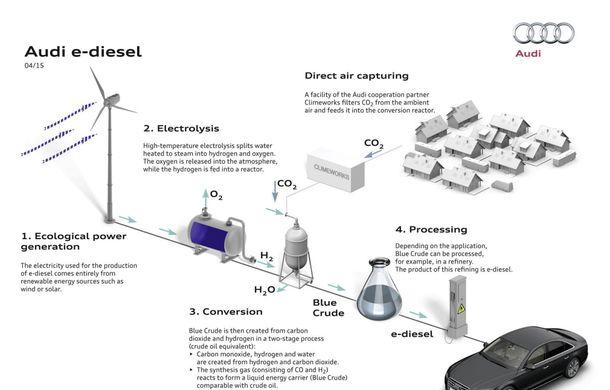 Audi a reuşit să producă motorină sintetică din apă şi dioxid de carbon - Poza 3