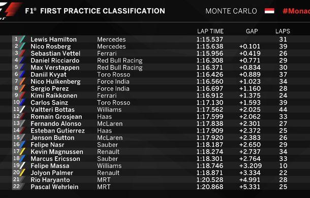 Avertisment de la Red Bull: Hamilton şi Ricciardo, cei mai rapizi în antrenamentele de la Monaco - Poza 2