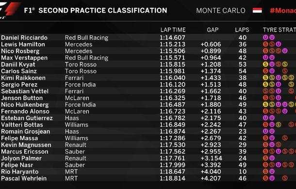 Avertisment de la Red Bull: Hamilton şi Ricciardo, cei mai rapizi în antrenamentele de la Monaco - Poza 3