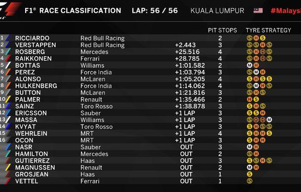 Spectacol la Sepang: Ricciardo a câştigat cursa din Malaysia în faţa lui Verstappen. Hamilton şi Vettel au abandonat - Poza 2