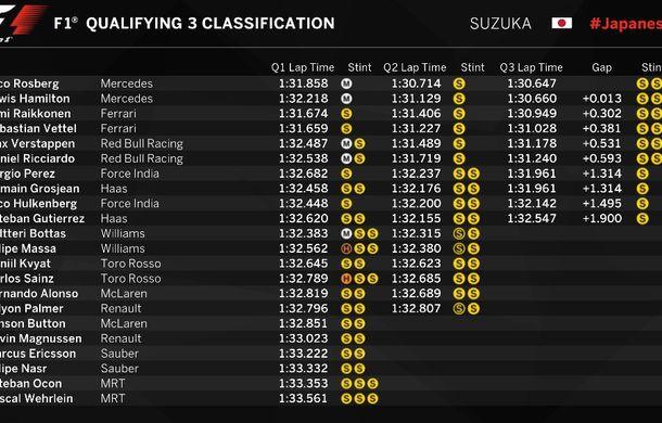 Rosberg îl învinge pe Hamilton în lupta pentru pole din Japonia. Vettel, doar locul 7 - Poza 2