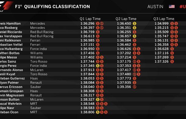 Hamilton câştigă prima luptă cu Rosberg şi va pleca din pole position în Statele Unite. Red Bull învinge Ferrari - Poza 2