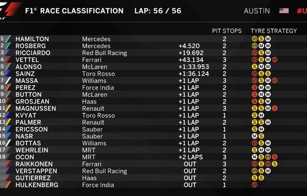 Hamilton redescoperă reţeta succesului şi câştigă în SUA. Rosberg şi Ricciardo completează podiumul - Poza 2