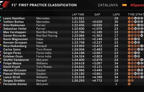 Antrenamente Spania: Mercedes domină autoritar, Red Bull s-a apropiat de Ferrari - Poza 2