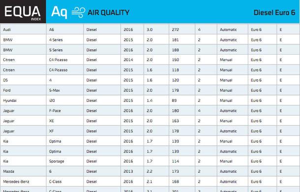 Emisii în trafic real: doar 14 mașini diesel vândute în Europa respectă normele Euro6 - Poza 6