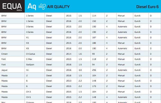 Emisii în trafic real: doar 14 mașini diesel vândute în Europa respectă normele Euro6 - Poza 5