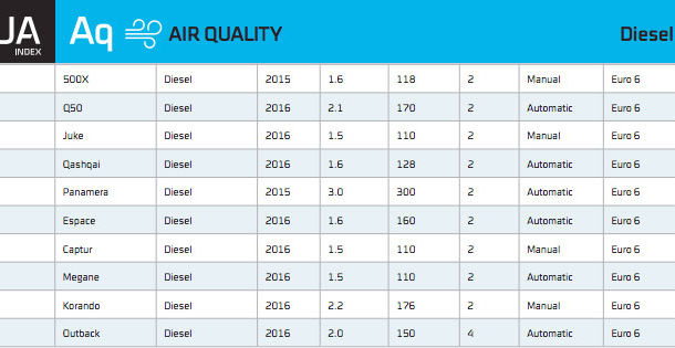 Emisii în trafic real: doar 14 mașini diesel vândute în Europa respectă normele Euro6 - Poza 9