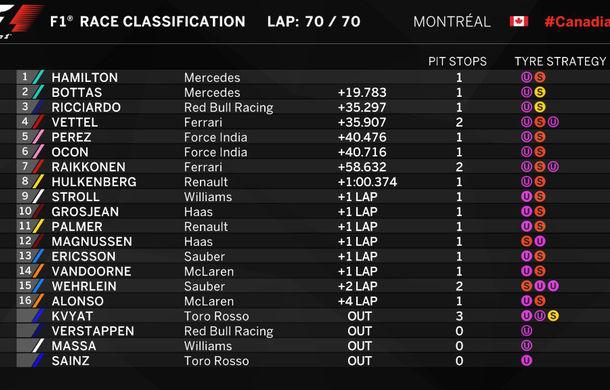 Hamilton a câștigat cursa de la Montreal. Vettel, doar locul 4 după un start ratat - Poza 2