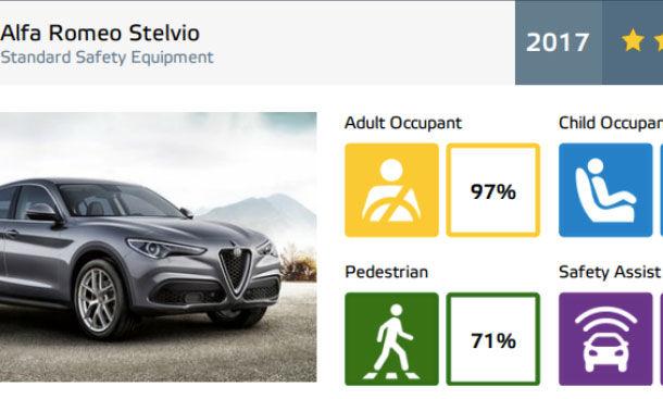 Rezultate EuroNCAP: 5 stele pentru Arteon, Stelvio, Ibiza, Insignia și i30. Noul Civic ia 4 stele, Mustang dezamăgește cu 3 stele - Poza 19