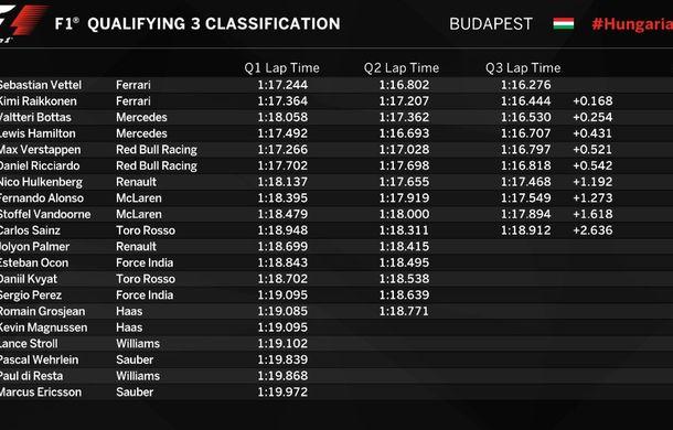 Vettel, pole position în Ungaria în fața lui Raikkonen! Bottas și Hamilton, pe a doua linie a grilei de start - Poza 2