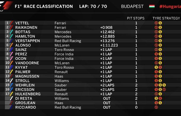 Vettel a câștigat cu greu cursa din Ungaria în fața lui Raikkonen. Hamilton, locul 4 în spatele lui Bottas - Poza 2