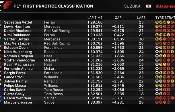 Antrenamente Suzuka: Vettel, cel mai rapid în prima sesiune. Hamilton, cel mai bun timp pe ploaie - Poza 2
