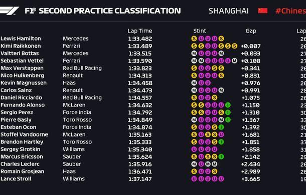 Hamilton, cel mai rapid în antrenamentele din China. Pilotul Mercedes, urmat în clasament de Raikkonen și Bottas - Poza 3
