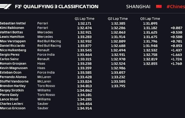 Vettel va pleca din pole position în cursa din China! Raikkonen pe locul 2, în fața lui Bottas și Hamilton - Poza 2