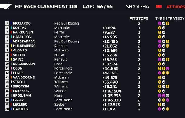 Ricciardo a câștigat cursa din China după patru depășiri pe final! Bottas și Raikkonen, podium după un acroșaj între Vettel și Verstappen - Poza 8