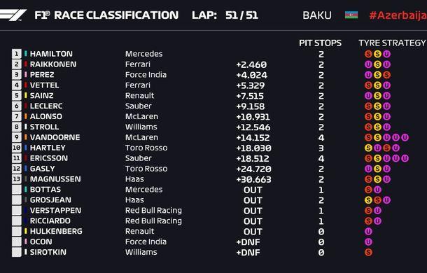 Spectacol la Baku: Hamilton câștigă în fața lui Raikkonen după o pană suferită de Bottas. Vettel pe locul 4, acroșaj între Verstappen și Ricciardo - Poza 5