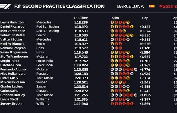 Bottas și Hamilton, cei mai rapizi în antrenamentele din Spania. Accident pentru Ricciardo - Poza 3