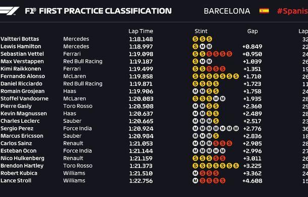 Bottas și Hamilton, cei mai rapizi în antrenamentele din Spania. Accident pentru Ricciardo - Poza 2