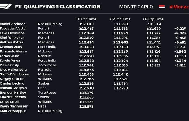 Ricciardo, pole position la Monaco în fața lui Vettel și Hamilton! Verstappen nu a participat la calificări - Poza 2