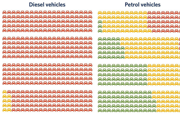 """Un nou studiu arată că 91% dintre motoarele diesel Euro 6 depășesc emisiile legale: """"Ar trebui să nu mai cumpărăm mașini diesel"""" - Poza 2"""