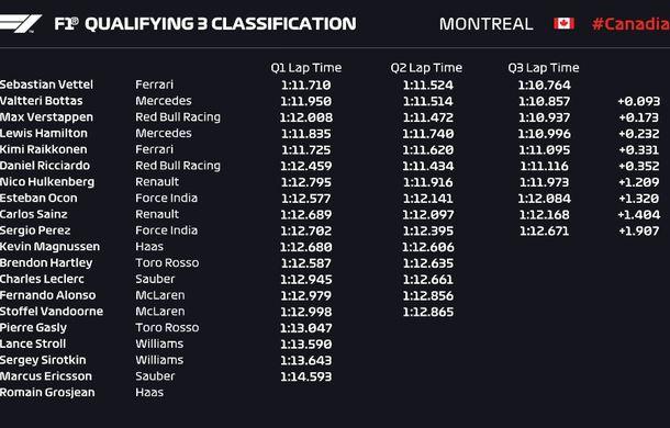 Vettel, pole position în Canada în fața lui Bottas. Verstappen și Hamilton, în a doua linie a grilei - Poza 2