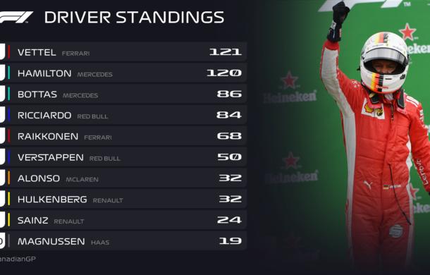 Vettel a câștigat cursa de la Montreal și a devenit liderul clasamentului! Bottas și Verstappen au urcat pe podium - Poza 5