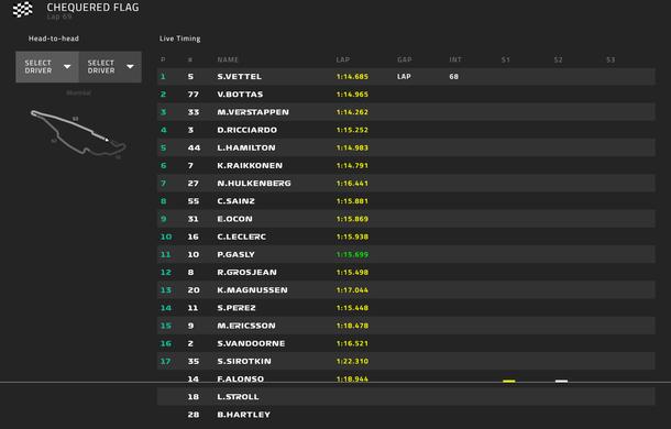 Vettel a câștigat cursa de la Montreal și a devenit liderul clasamentului! Bottas și Verstappen au urcat pe podium - Poza 6