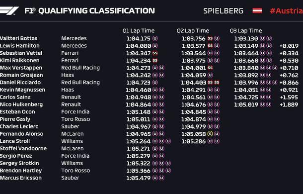 Bottas va pleca din pole position în Austria și va fi urmat pe grila de start de Hamilton. Vettel, locul 6 după o penalizare cu 3 poziții - Poza 2