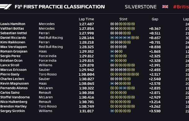 Hamilton și Vettel, cei mai rapizi în antrenamentele de la Silverstone. Accident pentru Verstappen - Poza 2