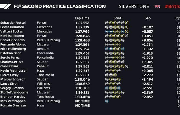 Hamilton și Vettel, cei mai rapizi în antrenamentele de la Silverstone. Accident pentru Verstappen - Poza 3