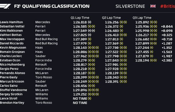 Hamilton, pole position la Silverstone în fața lui Vettel pentru numai 0.044 secunde! Raikkonen și Bottas, pe a doua linie a grilei - Poza 2