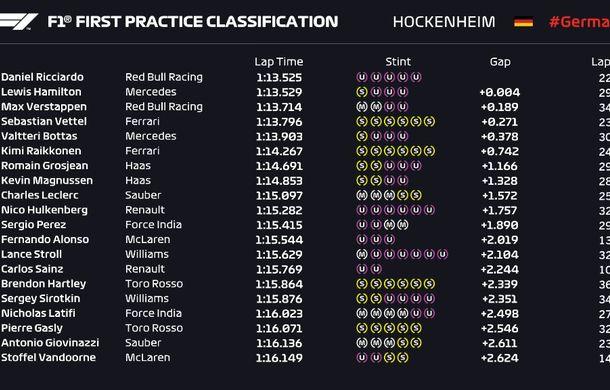Red Bull, cei mai rapizi în antrenamentele din Germania: Ricciardo și Verstappen au ocupat prima poziție în cele două sesiuni - Poza 2