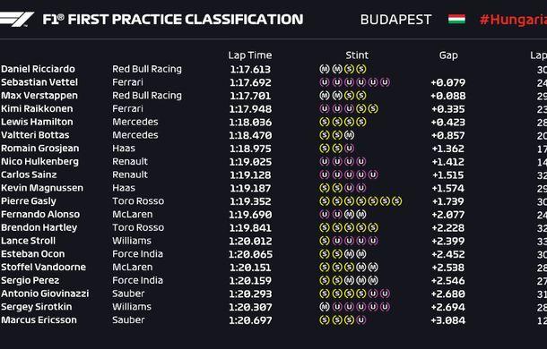 Luptă echilibrată între Red Bull și Ferrari: Ricciardo și Vettel, cel mai rapizi în antrenamentele din Ungaria - Poza 2
