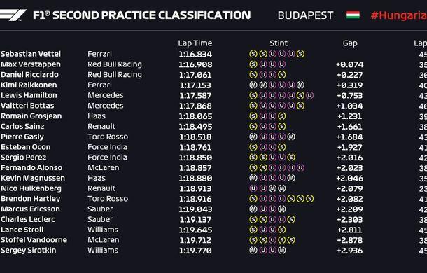 Luptă echilibrată între Red Bull și Ferrari: Ricciardo și Vettel, cel mai rapizi în antrenamentele din Ungaria - Poza 3