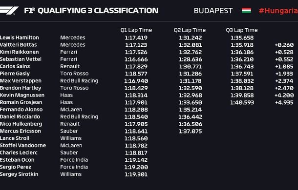 Hamilton, pole position pe ploaie în Ungaria în fața lui Bottas! Raikkonen și Vettel ocupă a doua linie a grilei - Poza 2