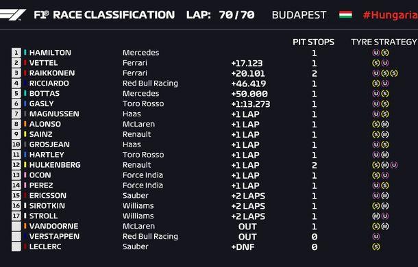 Hamilton a câștigat fără emoții la Hungaroring! Vettel, locul 2 după un acroșaj cu Bottas în finalul cursei - Poza 5