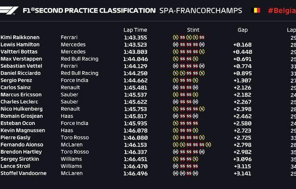 Vettel și Raikkonen, cei mai rapizi în antrenamentele din Belgia. Bottas și Hulkenberg vor pleca de pe ultima linie a grilei de start - Poza 3