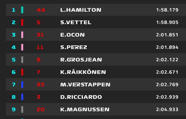 Hamilton, pole position pe ploaie la Spa-Francorchamps! Vettel pe locul 2, piloții Force India în linia a doua a grilei de start - Poza 2