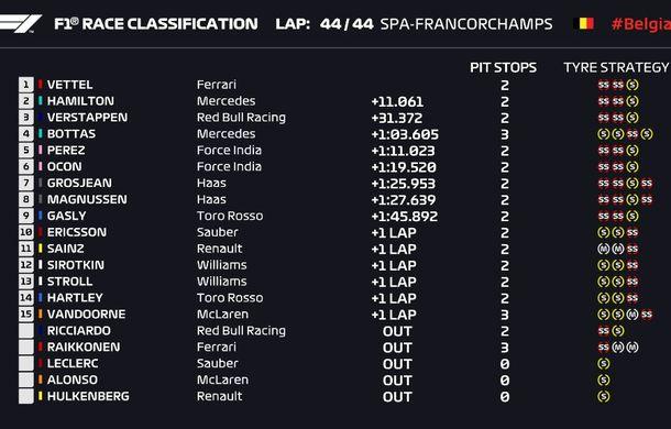 Vettel a câștigat cursa de la Spa-Francorchamps! Hamilton și Verstappen au completat podiumul - Poza 4