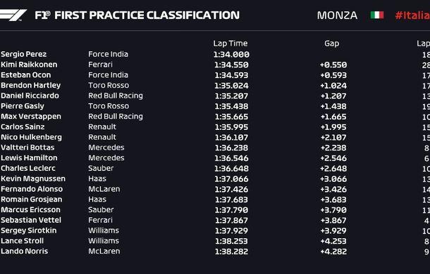 Perez și Vettel, cei mai rapizi în antrenamentele de vineri de la Monza. Accident spectaculos pentru Ericsson - Poza 3