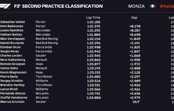Perez și Vettel, cei mai rapizi în antrenamentele de vineri de la Monza. Accident spectaculos pentru Ericsson - Poza 4