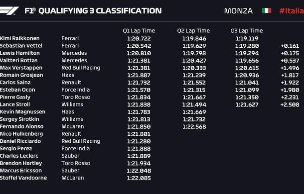 Raikkonen, pole position la Monza în fața lui Vettel! Hamilton și Bottas ocupă a doua linie a grilei - Poza 2