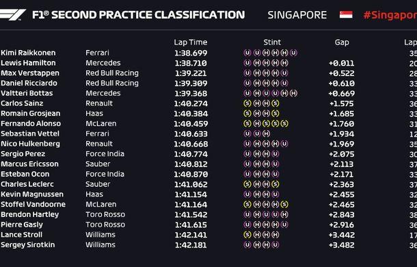Ricciardo și Raikkonen, cei mai rapizi în antrenamentele din Singapore. Hamilton și Vettel, aproape de un acroșaj - Poza 3