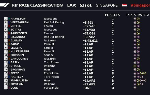Hamilton, victorie fără emoții în Singapore! Verstappen, locul doi după ce Vettel a încercat fără succes o strategie alternativă - Poza 4