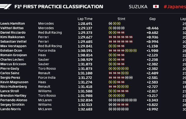 Mercedes a dominat antrenamentele de la Suzuka: Hamilton, cel mai bun timp. Ferrari, la aproape o secundă în urmă - Poza 2