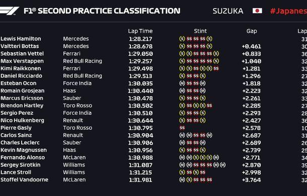 Mercedes a dominat antrenamentele de la Suzuka: Hamilton, cel mai bun timp. Ferrari, la aproape o secundă în urmă - Poza 3
