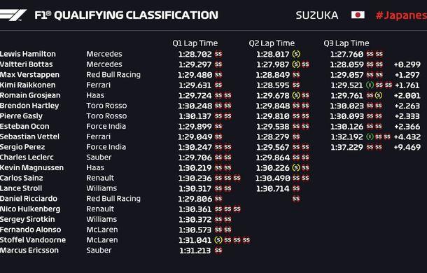 Hamilton, pole position la Suzuka în fața lui Bottas! Vettel, doar locul 9 după o strategie greșită și o eroare de pilotaj - Poza 2