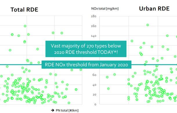 Studiu: Mașinile cu motoare diesel Euro 6d-Temp emit în realitate mai puțin oxid de azot decât în testele oficiale - Poza 3
